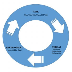 Task, Threat and Environment